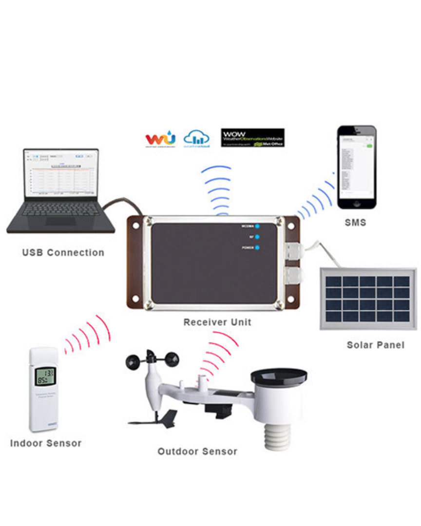 3G 4G WCDMA Network Automatic Meteorological Station with Remote Monitoring image 1