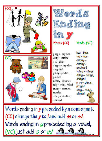 Words Ending in 'y' | Spelling Rules | Chart