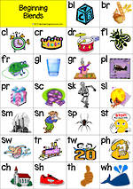 Beginning Consonant Blends | Card