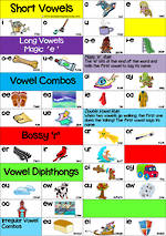 Vowel Blends | Combo Card