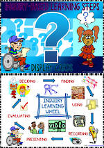Inquiry Based Learning | Steps | Display  Cards