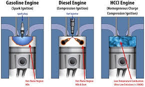 Advanced Combustion Engines