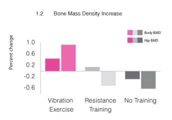 bone-mass-density-increase