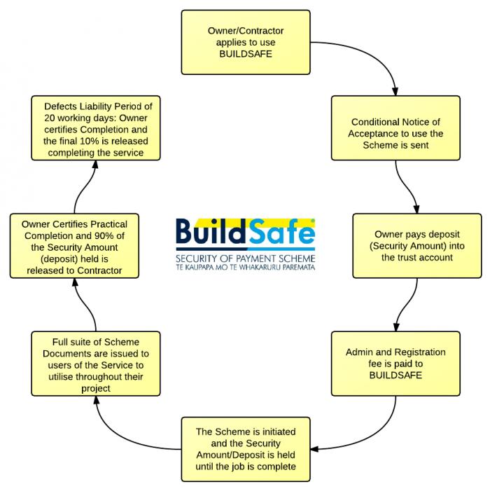 BuildSafeProcessSmallLogo2 3