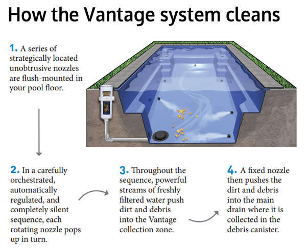 How the Vantage system cleans