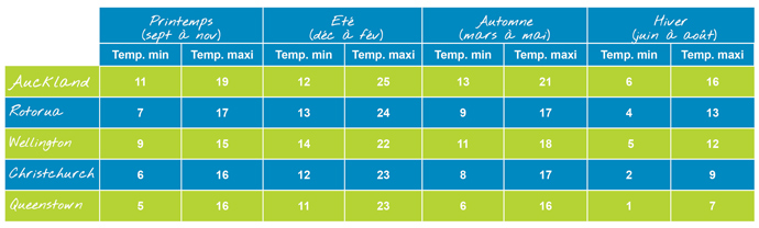 meteo-and-distance-table