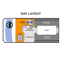 Kuga-layout