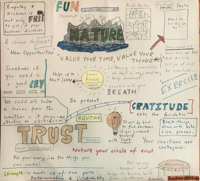 Paul-Rangiwahia wellbeing-graphic