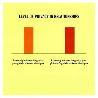 Truth Facts Level Of Privacy