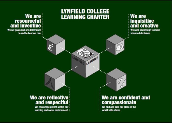 Learning Charter