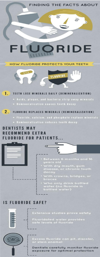 Finding the facts About Fluoride