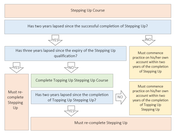 Topping Up Stepping Up eligibilty flow chart