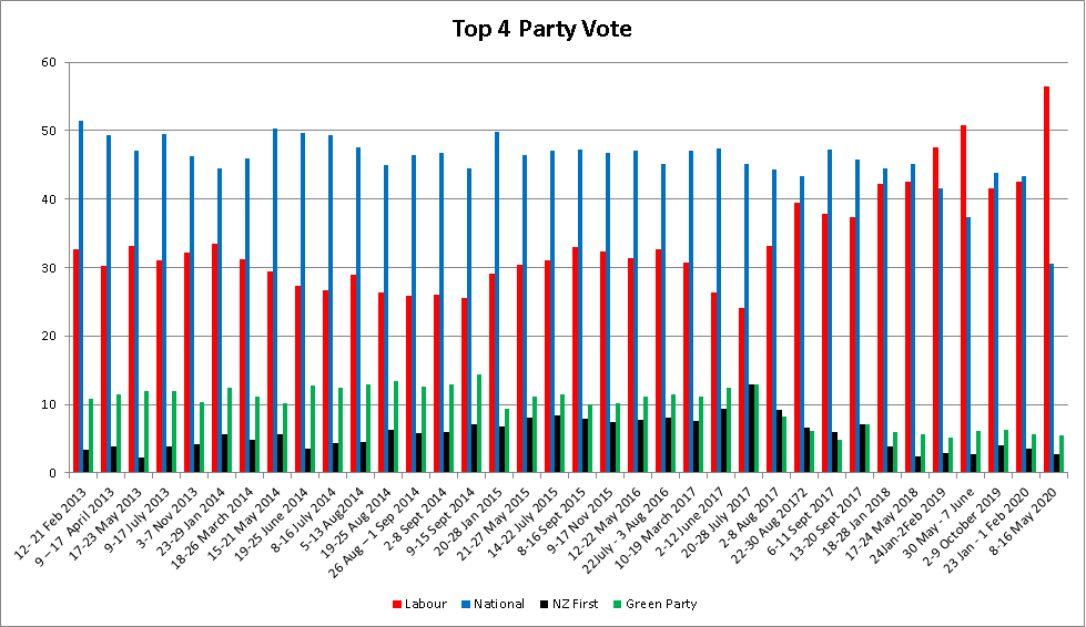 2020 May Party Vote Top4-19