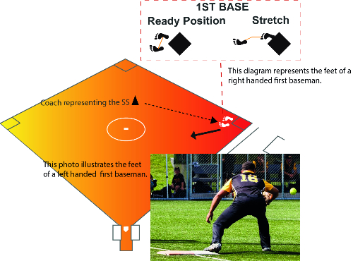 1st base feet work 3-878
