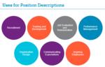 Position Descriptions that Work