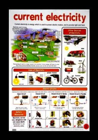 Electricity Current - Poster