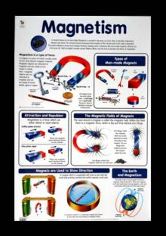Magnetism - Poster