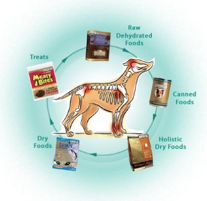 Variety Feeding Rotational Diet