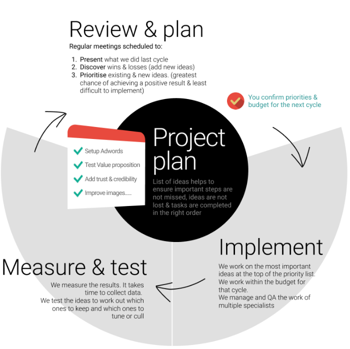 Review plan-918